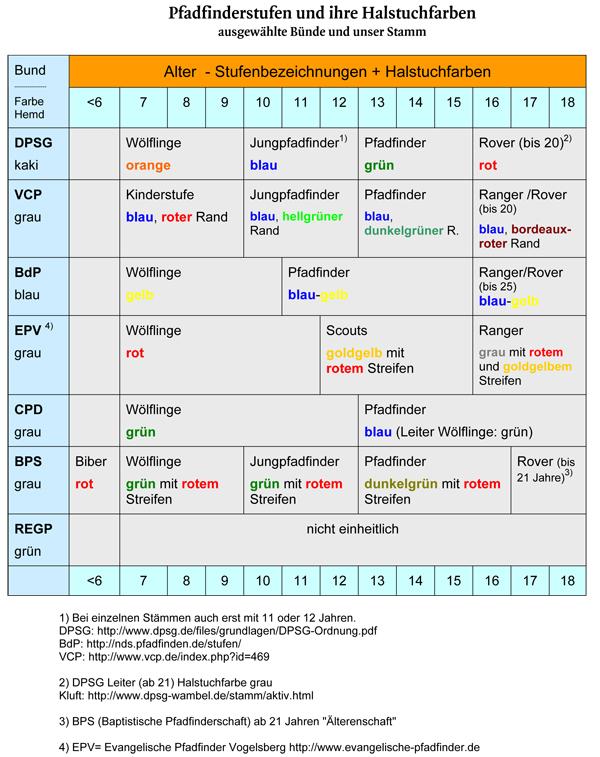 Tabelle_Pfadfinder-Stufen